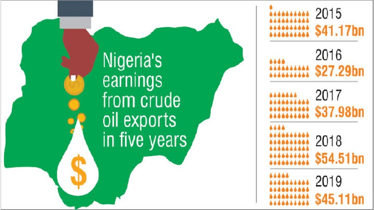 Check how much Nigeria has earned on oil in 5 years according to OPEC data