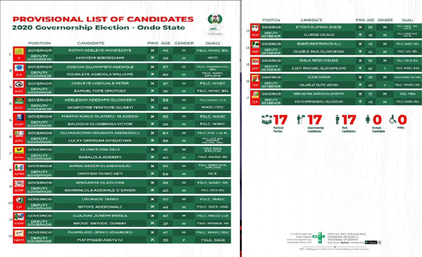 The Independent National Electoral Commission (INEC) released a list of 17 candidates,