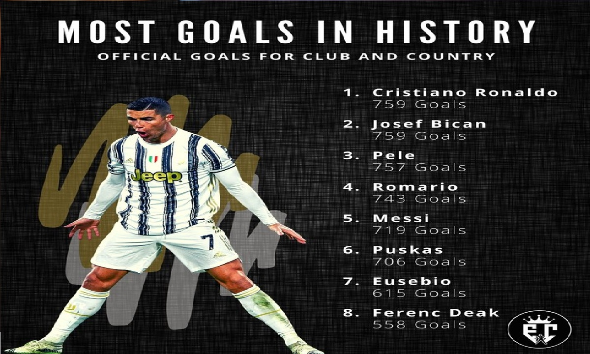 Ronaldo Equals Josef Bican's Record As Joint Top scorer In Football History