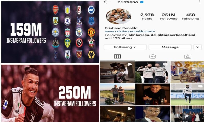 Cristiano Ronaldo Reaches 250m Followers On Instagram, Becoming The First, 2nd in All Time Goalscorer