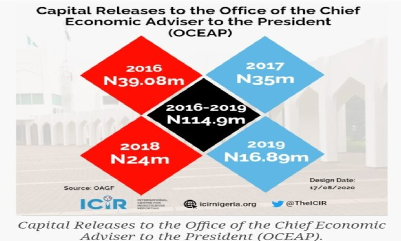 Non-existing Office Of Buhari's Chief Economic Adviser Gets N573.45m In 5 Years