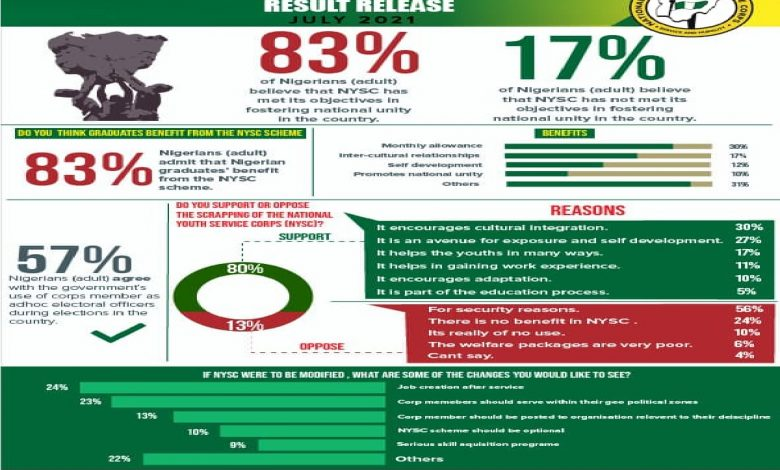 Why Over 80% Of Nigerian Adults Don't Support Scrapping The Programme - NYSC